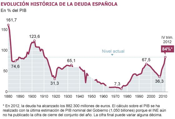 Deuda de España: Habrá rescate sí o sí