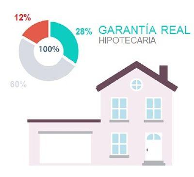 capital privado con garantía hipotecaria